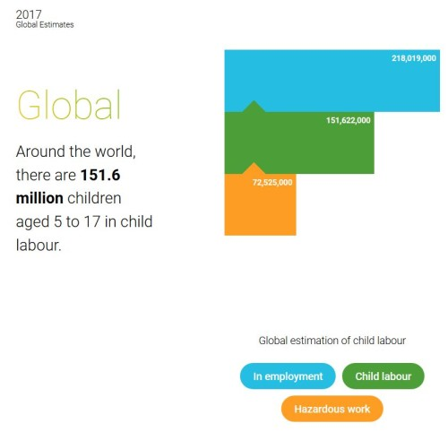 Infographic from the ILO.